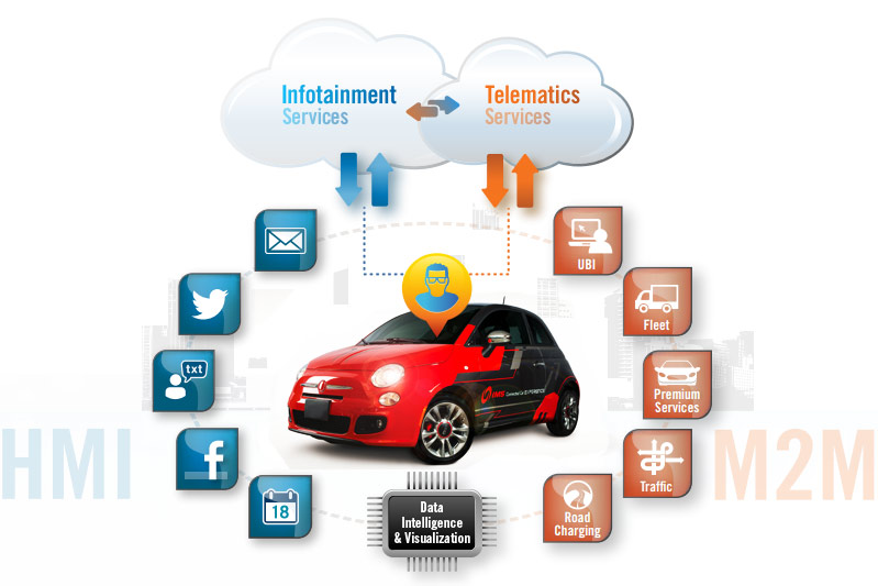 Telematics In New Cars